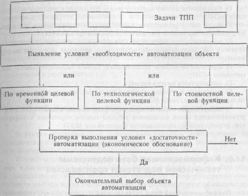 Последовательность работ по выбору объекта, подлежащего автоматизации в ТПП