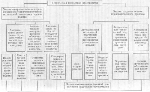 Функциональная схема технической подготовки производства