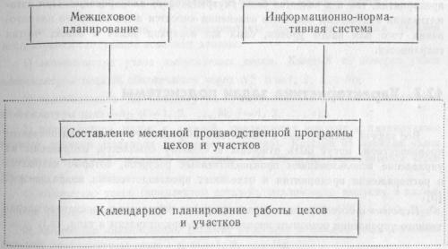 Иерархия управления в подсистеме оперативнопроизводственного планирования