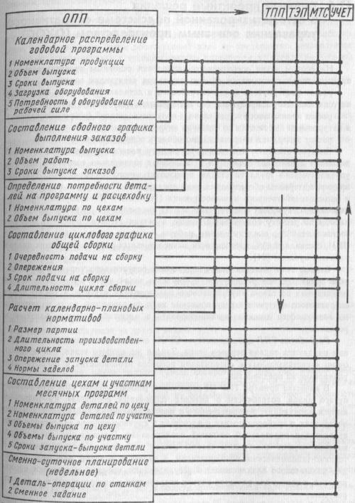 Структура расчетов ОУОП для единичного производства