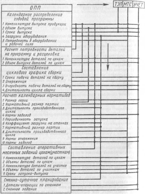 Структура расчетов ОУОП для серийного производства