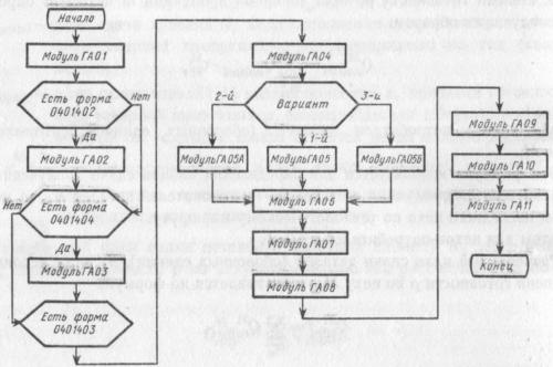 Блок-схема увязки модулей
