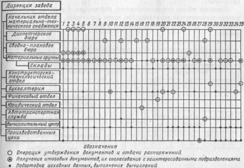 Структура подразделений и распределение функций в подсистеме МТС (крупное предприятие)