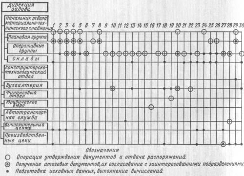 Структура подразделений и распределение функций в подсистеме МТС (мелкое предприятие)