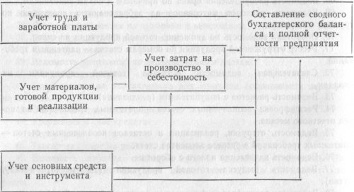Схема подсистемы бухгалтерского учета в условиях ЭВМ III поколения