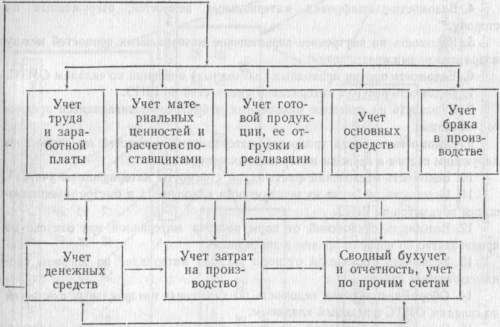 Схема взаимосвязи комплексов задач МСБУ