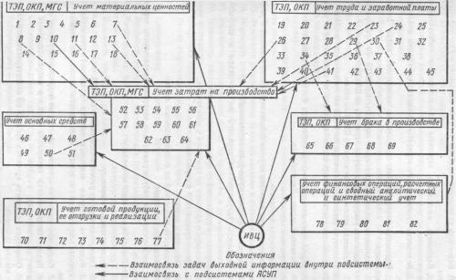 Схема функционирования подсистемы бухгалтерского учета в АСУП