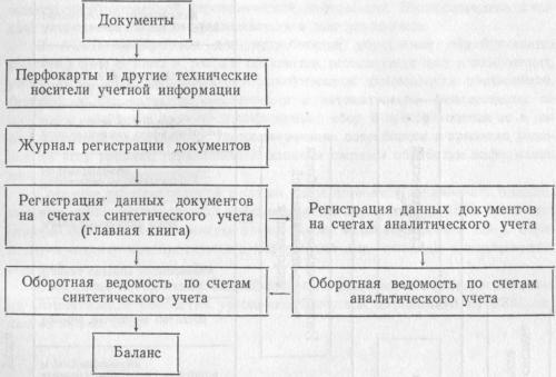 Общая схема регистрации учетной информации при использовании вычислительной техники