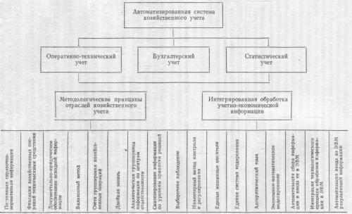 Блок-схема автоматизированной системы хозяйственного учета
