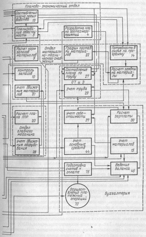 Принципиальная схема интегрированной системы обработки данных Продолжение