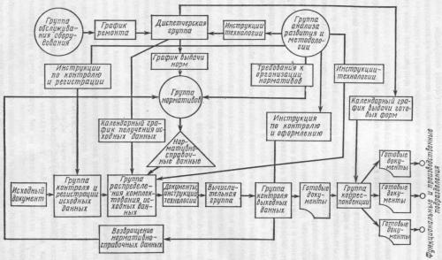 Схема взаимосвязей подразделений ИСОД