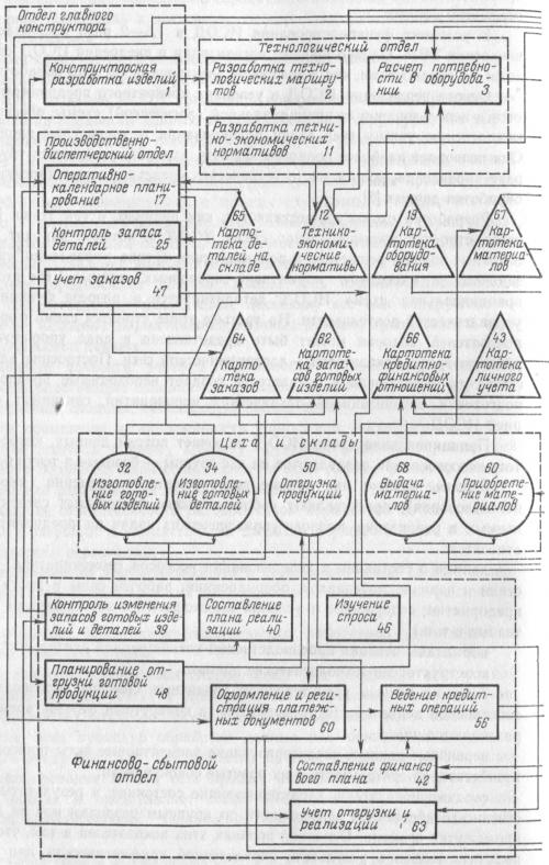 Принципиальная схема интегрированной системы обработки данных