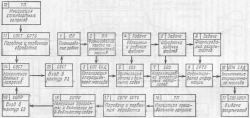 Укрупненная блок-схема функционирования БД с использованием контура РЗ в качестве основной стандартной цепи реализации запросов (блоки I—II)