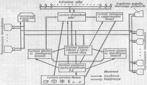 Взаимосвязь функциональных систем БД АСУП
