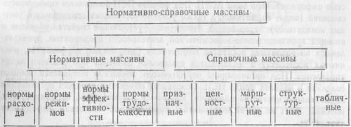 Классификация нормативно-справочных массивов