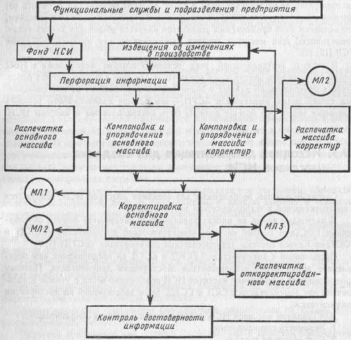 Организация и ведение фонда НСИ