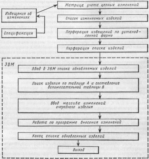 Блок-схема обновления массивов спецификаций