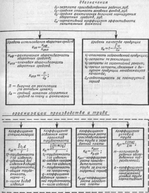 Схема образования показателен уровня организации производства и труда 1