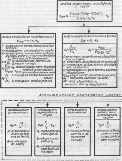 Схема образования показателен уровня организации производства и труда 2