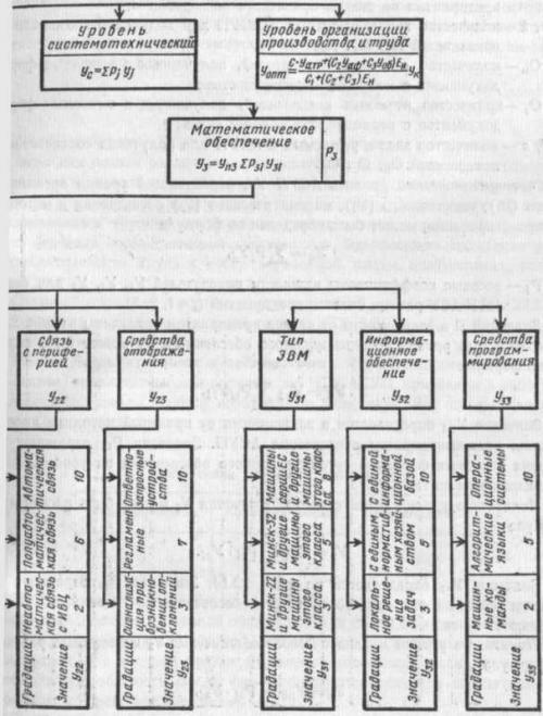 Схема образования показателя уровня АСУП 2